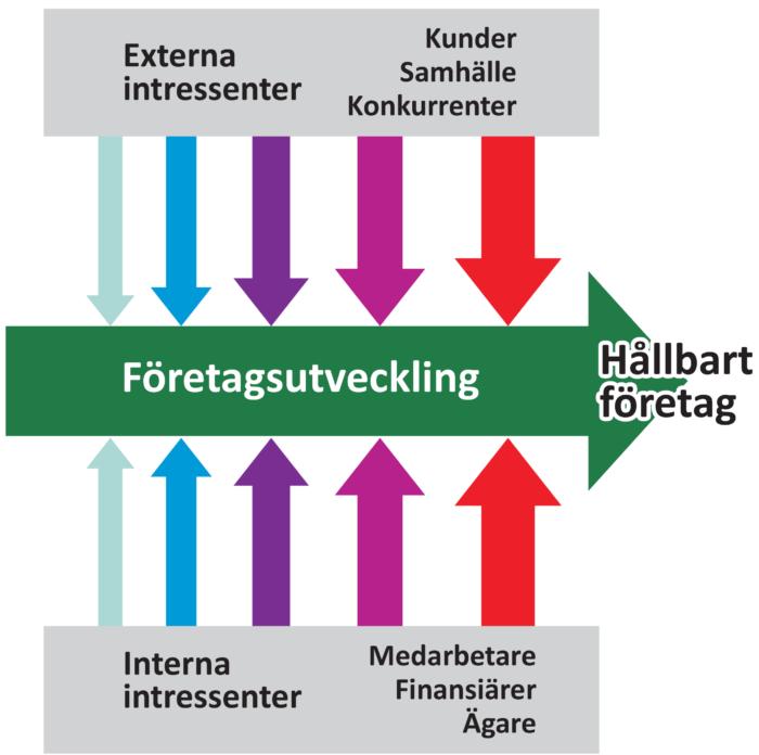 varfor-hallbar-foretagsutveckling